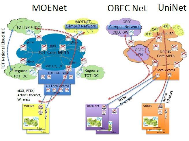 ภาพ การทำงานของเครือข่าย MOE Net เครือข่าย UniNet เครือข่าย OBEC Net  ของกระทรวงศึกษาธิการในปัจจุบัน